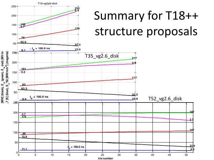 Summary for T18++ structure proposals