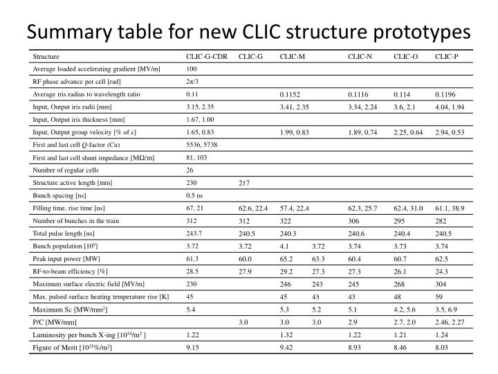 Summary table for new CLIC structure prototypes