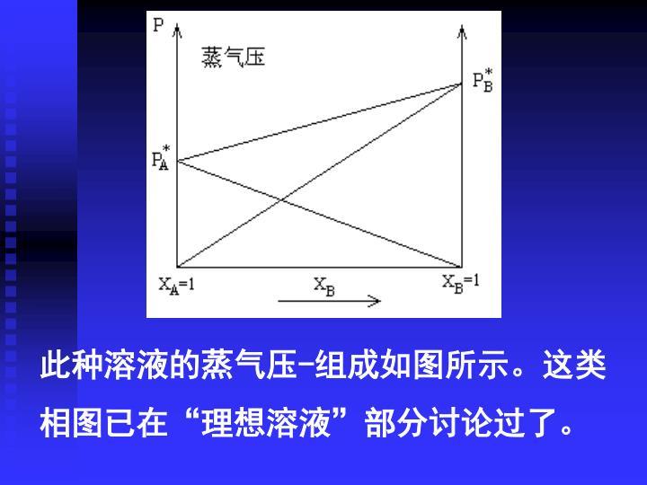 此种溶液的蒸气压-组成如图所示。这类相图已在