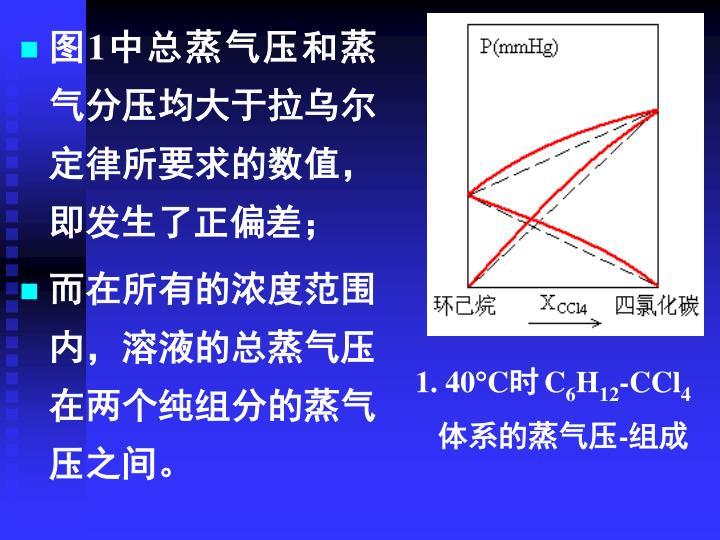 图1中总蒸气压和蒸气分压均大于拉乌尔定律所要求的数值,即发生了正偏差;