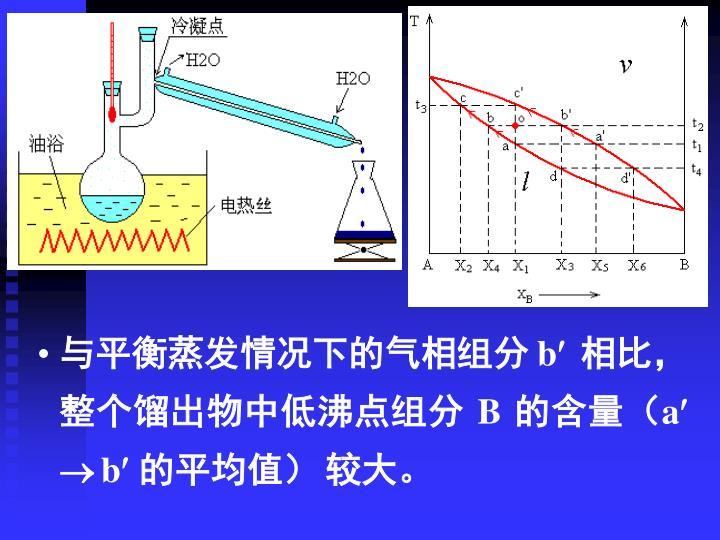 与平衡蒸发情况下的气相组分