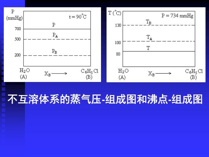 不互溶体系的蒸气压-组成图和沸点-组成图