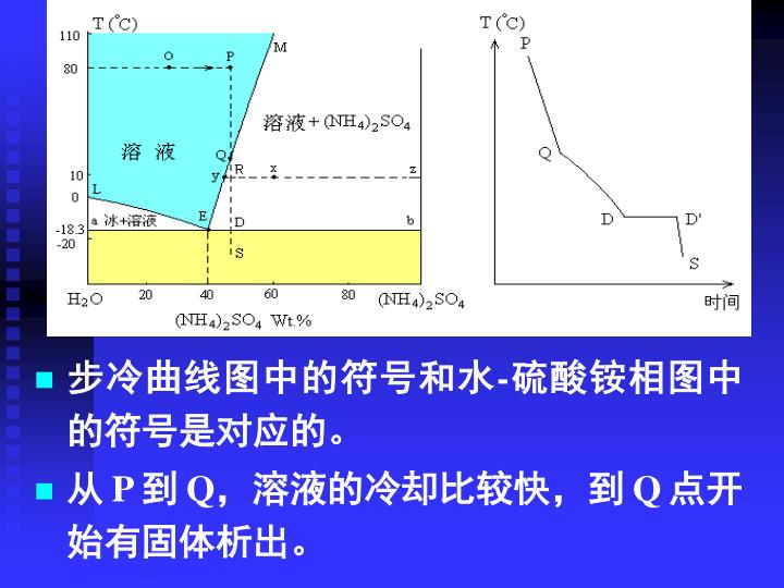 步冷曲线图中的符号和水-硫酸铵相图中的符号是对应的。