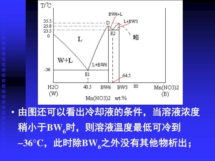 由图还可以看出冷却液的条件,当溶液浓度稍小于