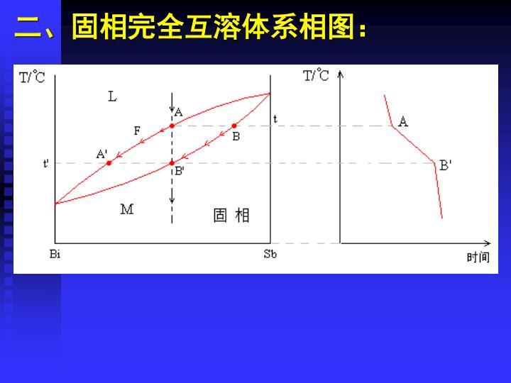 二、固相完全互溶体系相图: