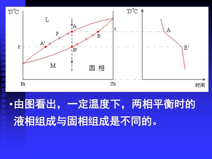 由图看出,一定温度下,两相平衡时的液相组成与固相组成是不同的。