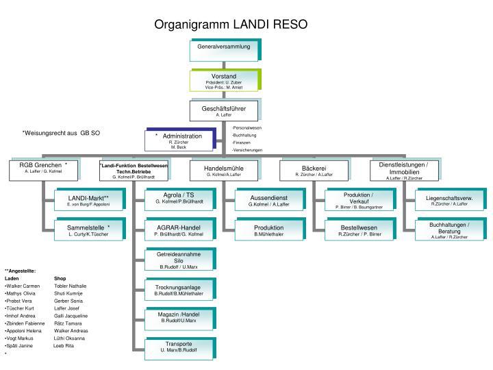Organigramm LANDI RESO