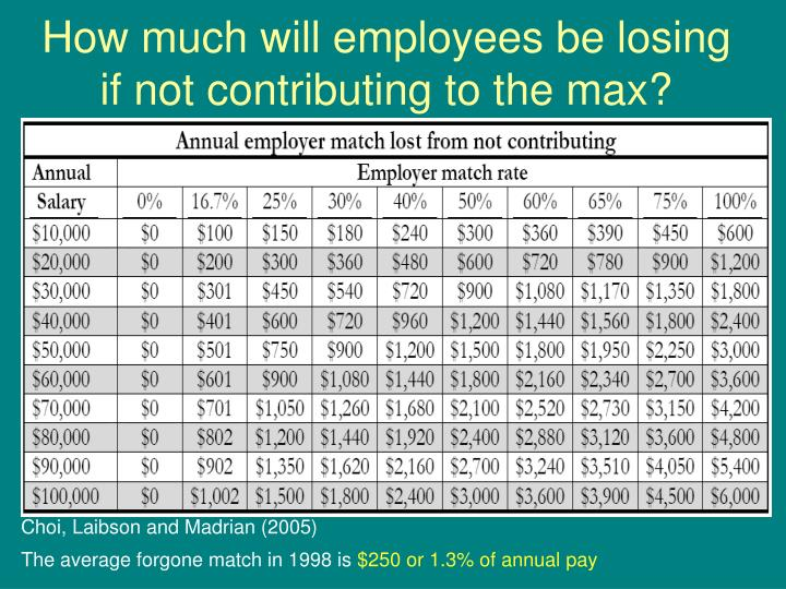 How much will employees be losing if not contributing to the max?