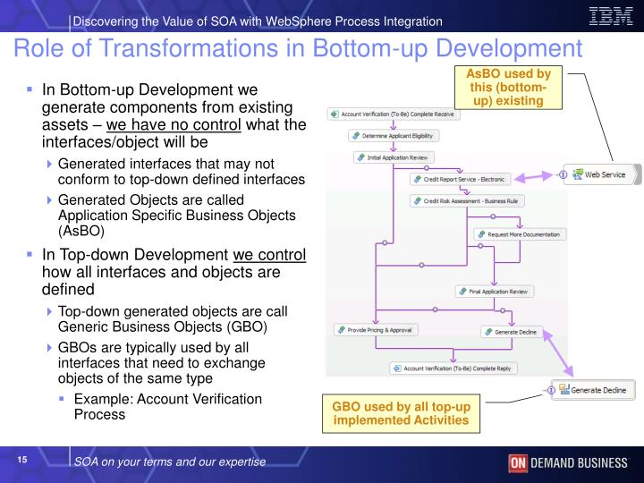 Role of Transformations in Bottom-up Development