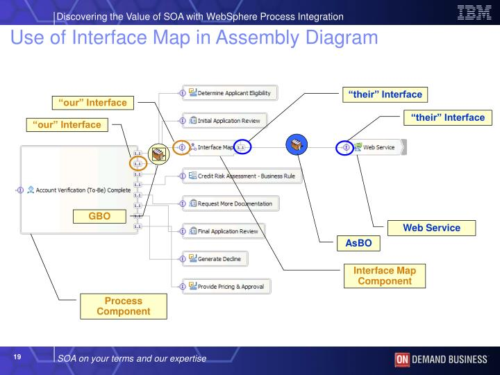 Use of Interface Map in Assembly Diagram