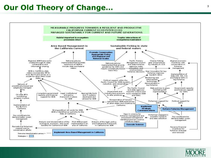 Our Old Theory of Change…