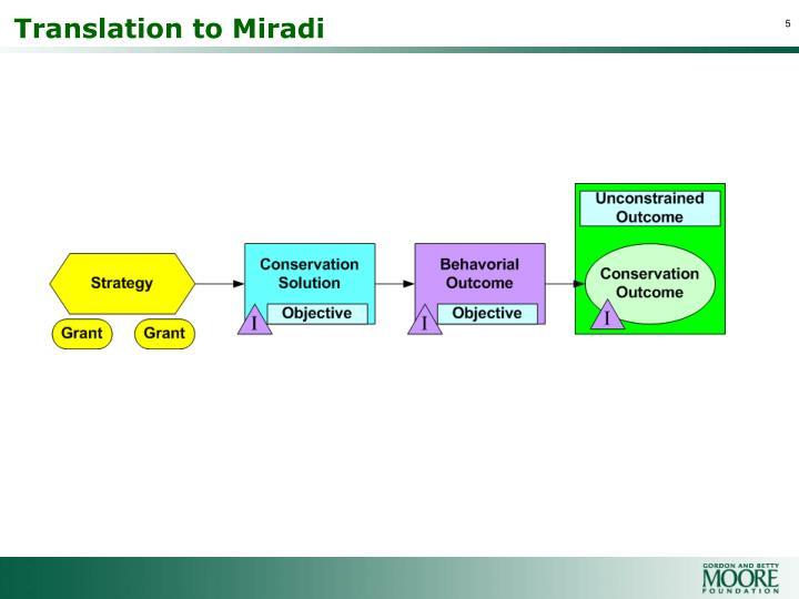 Translation to Miradi