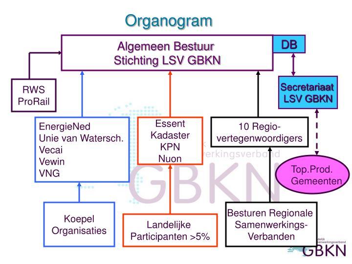 Organogram
