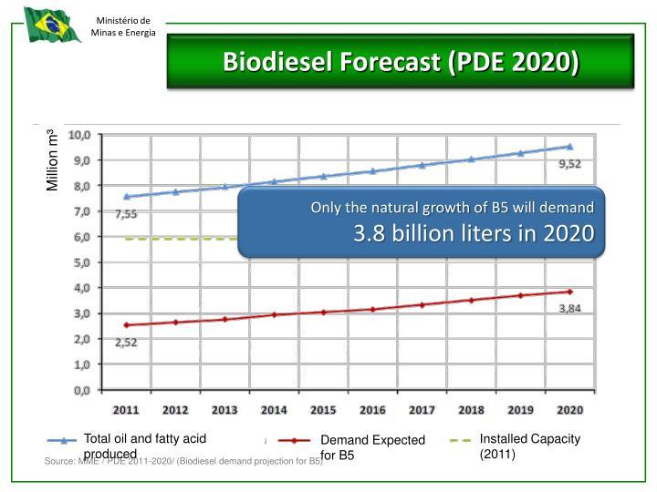 Biodiesel Forecast (PDE 2020)