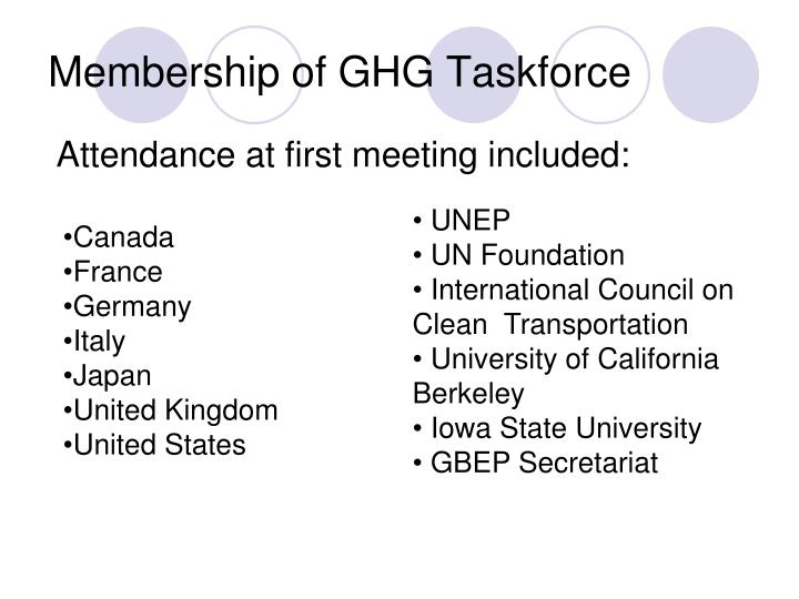 Membership of GHG Taskforce
