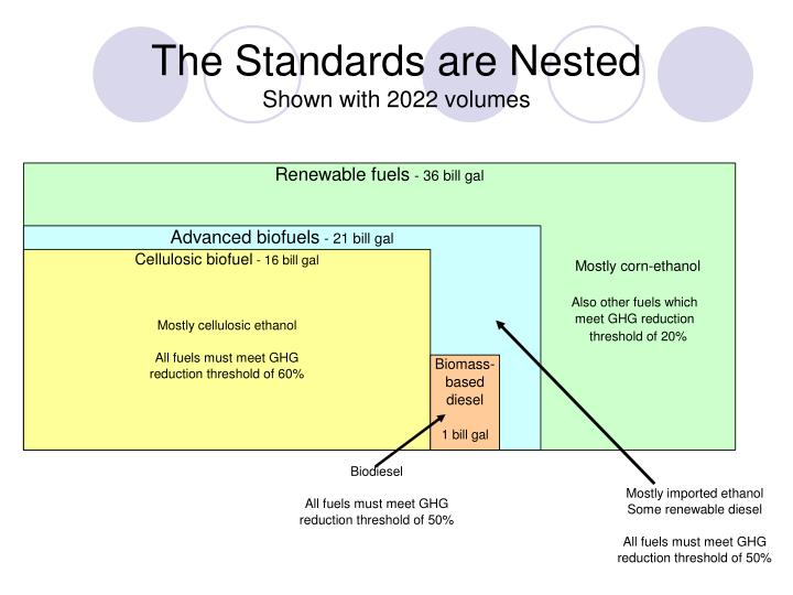 The Standards are Nested