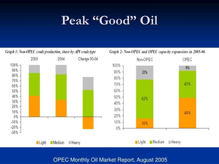 """Peak """"Good"""" Oil"""