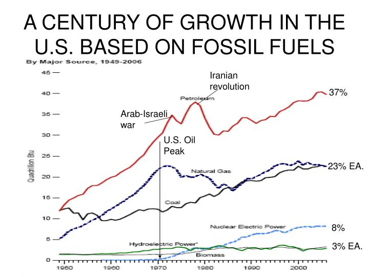 A CENTURY OF GROWTH IN THE U.S. BASED ON FOSSIL FUELS