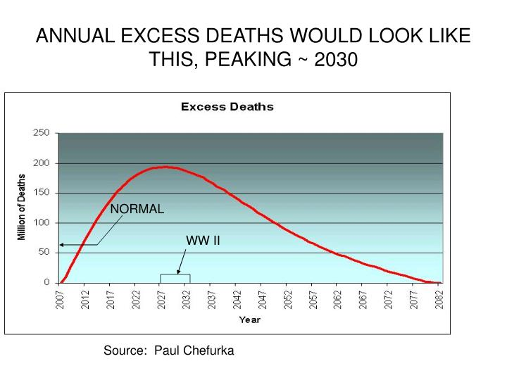 ANNUAL EXCESS DEATHS WOULD LOOK LIKE THIS, PEAKING ~ 2030