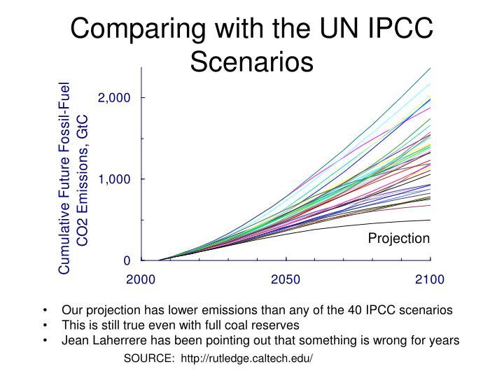 Comparing with the UN IPCC Scenarios