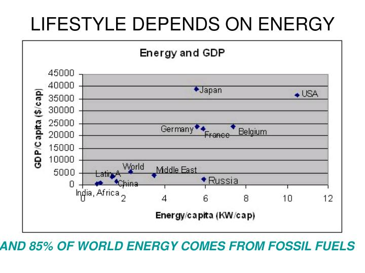 LIFESTYLE DEPENDS ON ENERGY