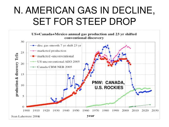 N. AMERICAN GAS IN DECLINE, SET FOR STEEP DROP