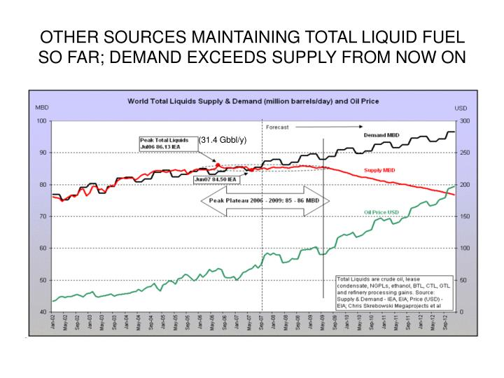 OTHER SOURCES MAINTAINING TOTAL LIQUID FUEL SO FAR; DEMAND EXCEEDS SUPPLY FROM NOW ON