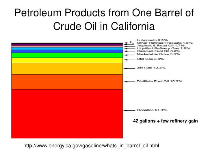 Petroleum Products from One Barrel of Crude Oil in California
