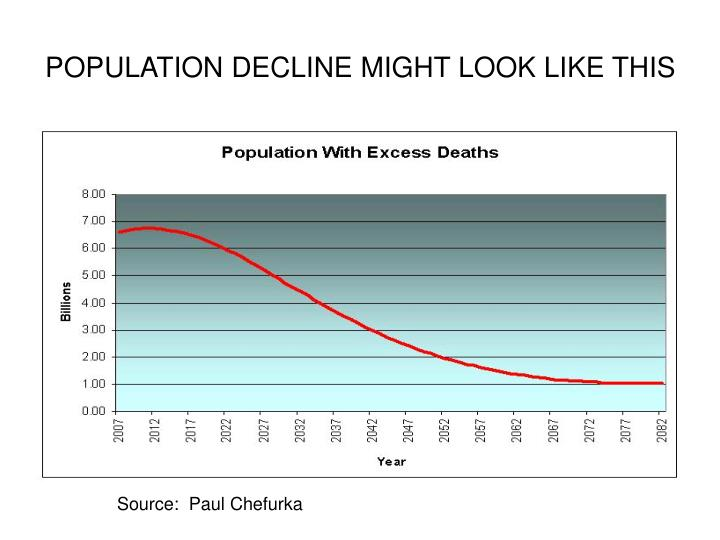 POPULATION DECLINE MIGHT LOOK LIKE THIS