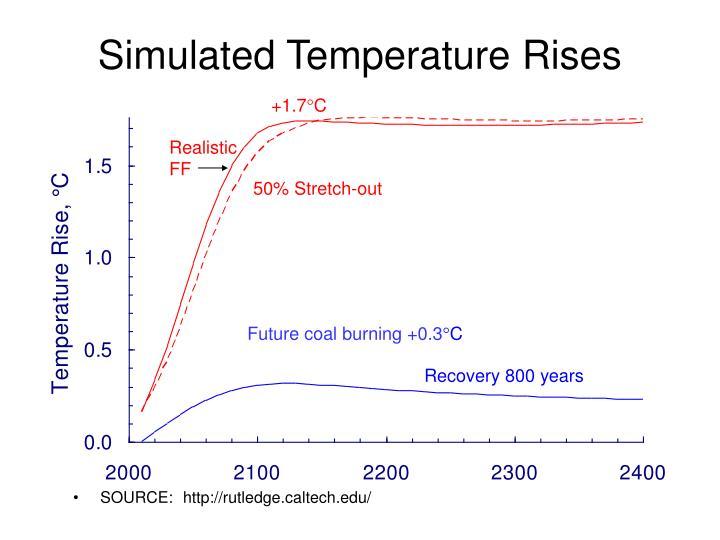 Simulated Temperature Rises
