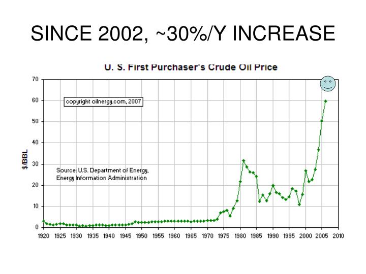 SINCE 2002, ~30%/Y INCREASE