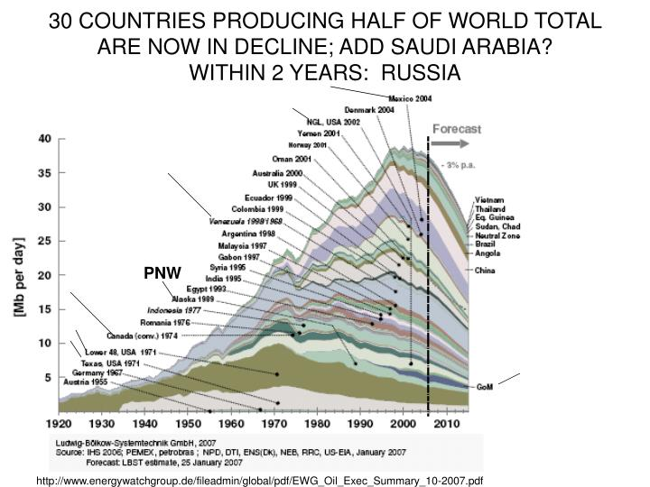 30 COUNTRIES PRODUCING HALF OF WORLD TOTAL ARE NOW IN DECLINE; ADD SAUDI ARABIA?