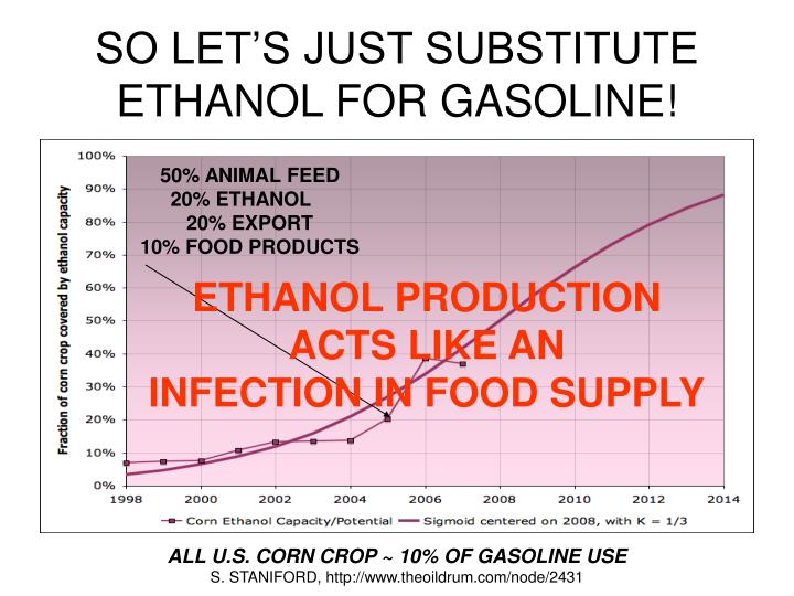 SO LET'S JUST SUBSTITUTE ETHANOL FOR GASOLINE!