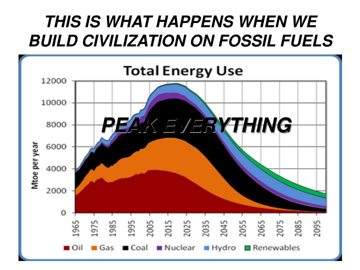 THIS IS WHAT HAPPENS WHEN WE BUILD CIVILIZATION ON FOSSIL FUELS