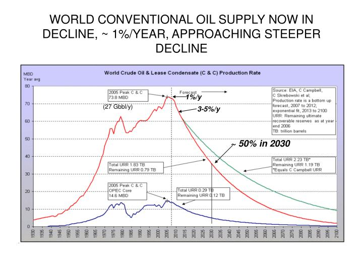 WORLD CONVENTIONAL OIL SUPPLY NOW IN DECLINE, ~ 1%/YEAR, APPROACHING STEEPER DECLINE
