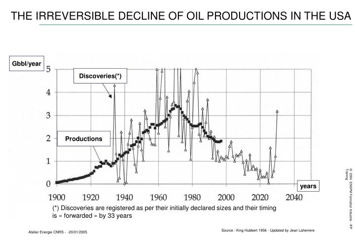 THE IRREVERSIBLE DECLINE OF OIL PRODUCTIONS IN THE USA