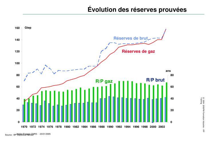 Évolution des réserves prouvées