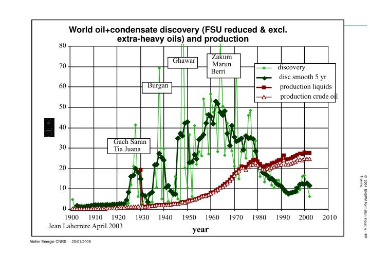 World oil+condensate discovery (FSU reduced & excl.