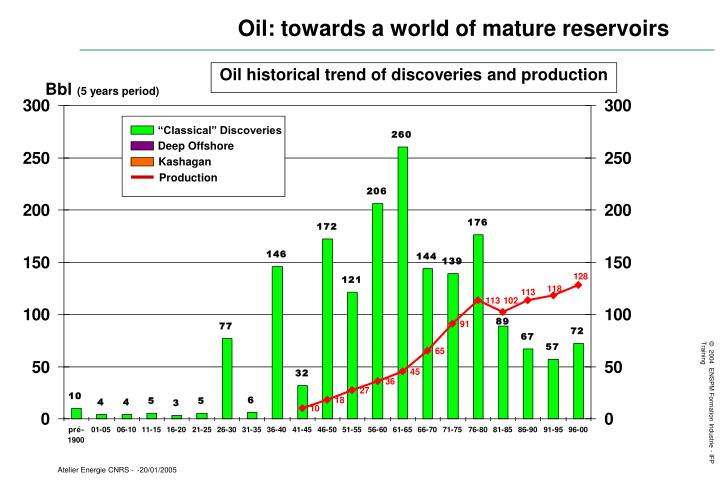 Oil: towards a world of mature reservoirs