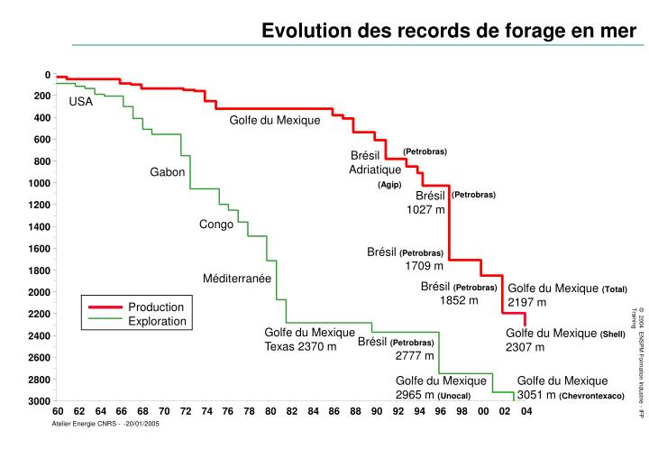 Evolution des records de forage en mer
