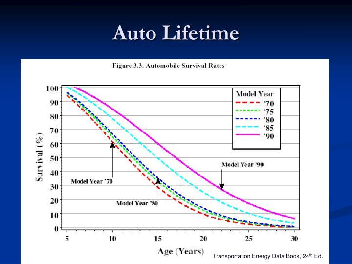Auto Lifetime
