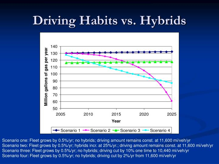 Driving Habits vs. Hybrids