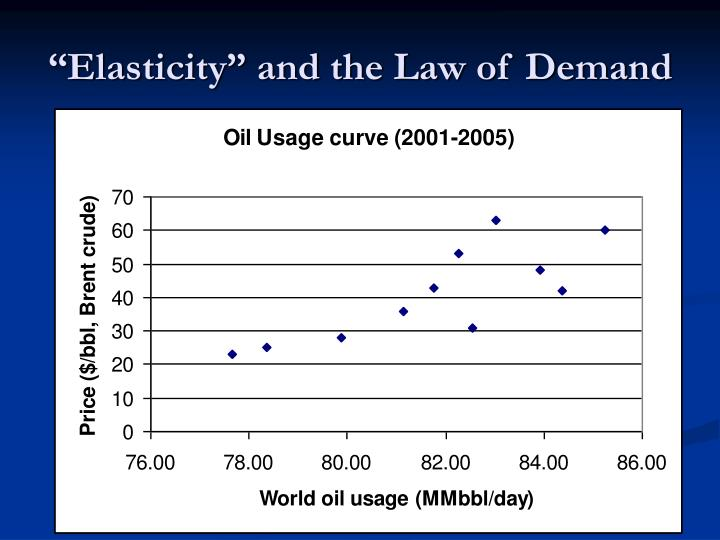 """Elasticity"" and the Law of Demand"