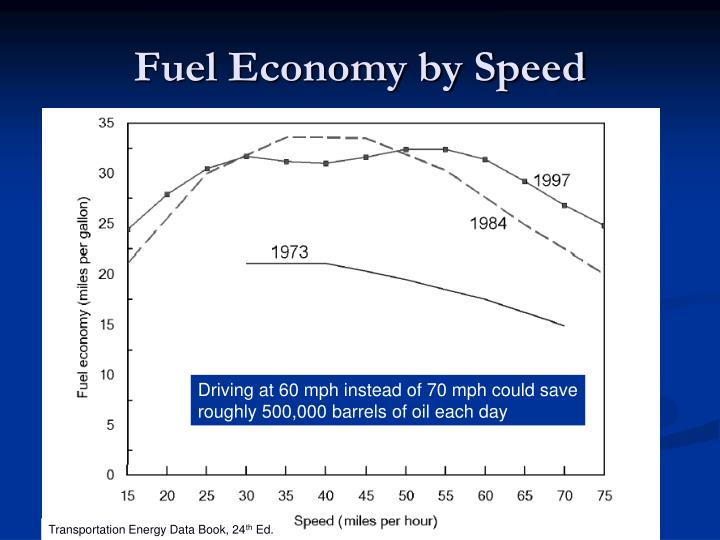 Fuel Economy by Speed