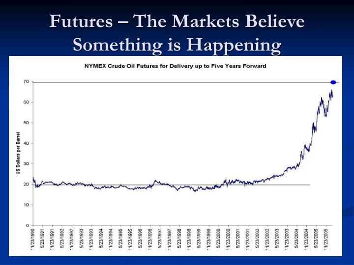 Futures – The Markets Believe Something is Happening