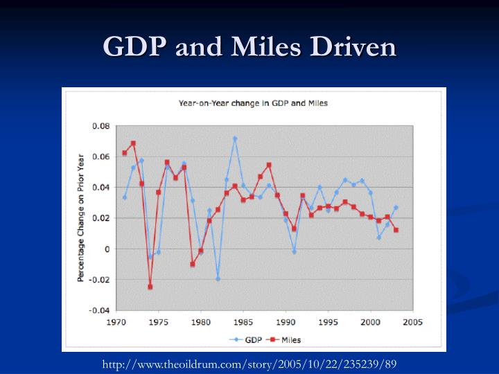 GDP and Miles Driven
