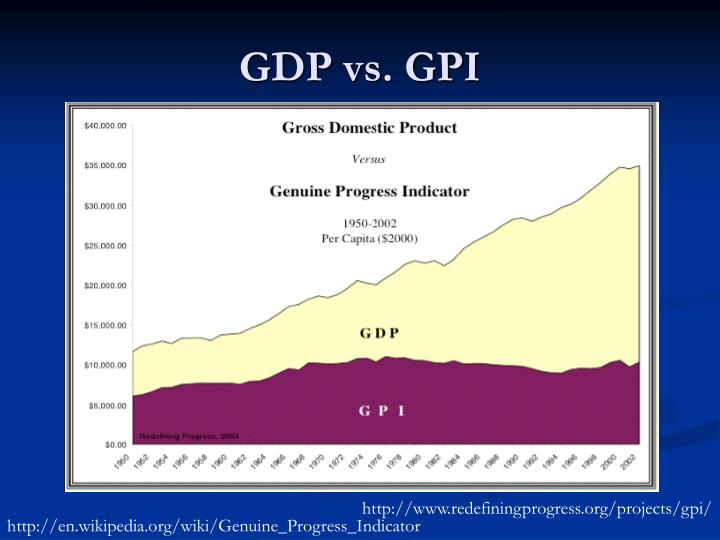 GDP vs. GPI