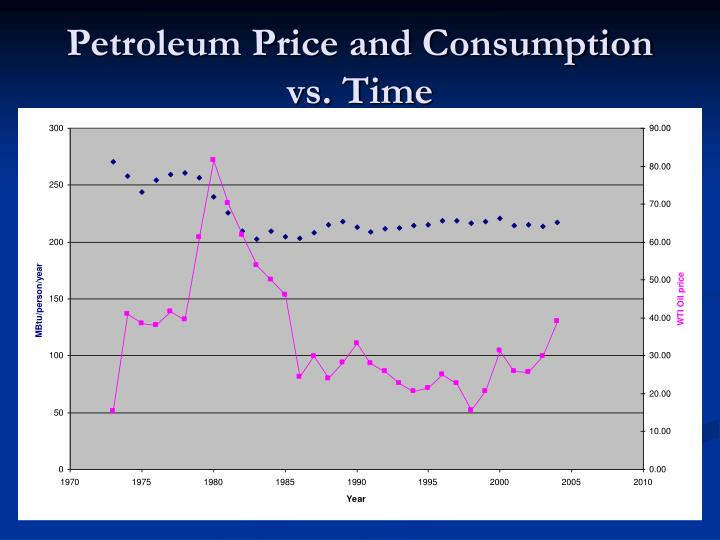 Petroleum Price and Consumption vs. Time