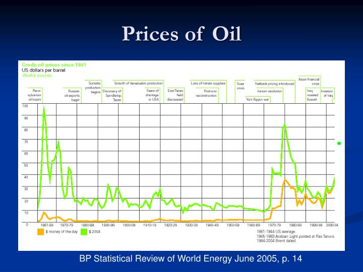 Prices of Oil