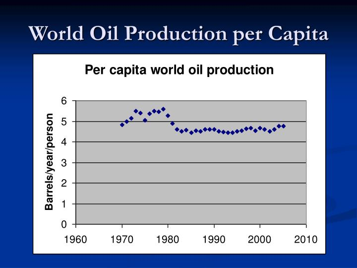World Oil Production per Capita